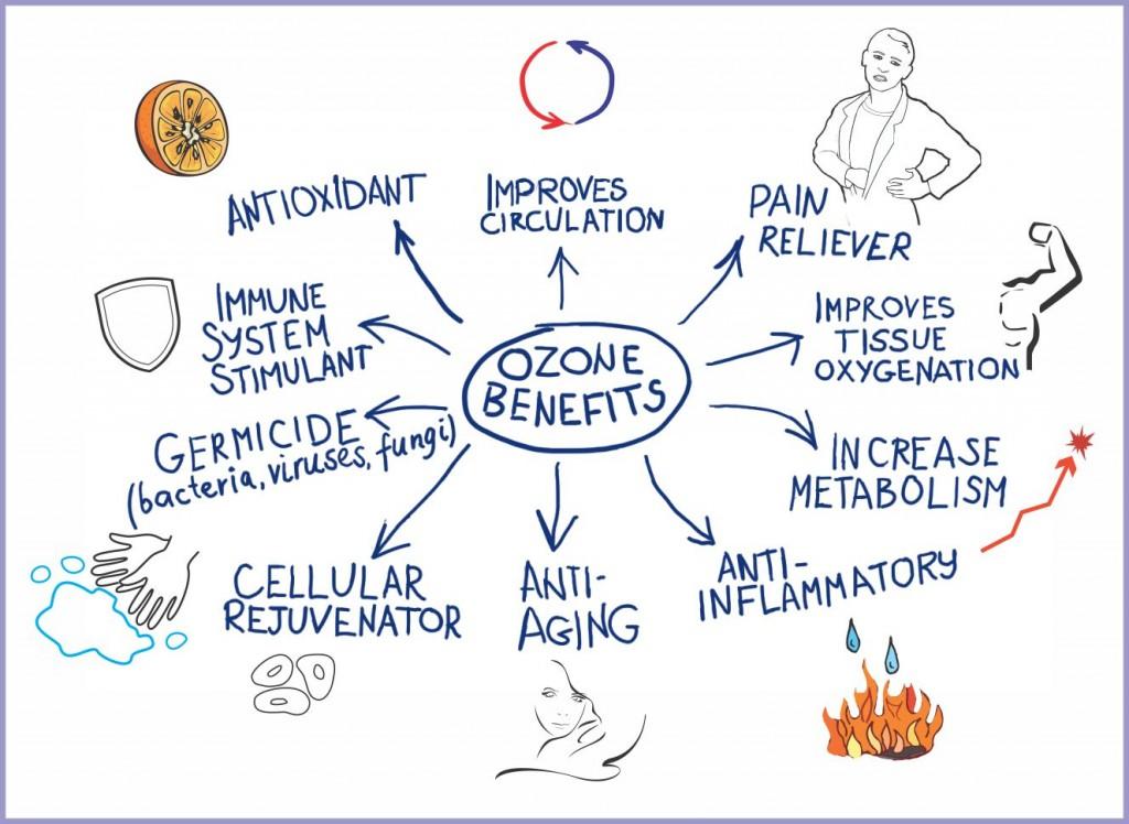TERAPIA CU OZON- cum functioneaza acest tratament inedit